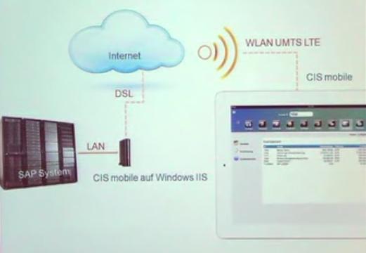 CIS mobile (Technologie) – Dr. G. Rodé Synactive GmbH